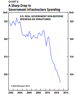 infrastructure_spending_chart