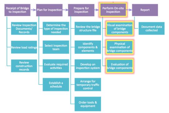 Bridge Inspection Process. Geo Mason Univ