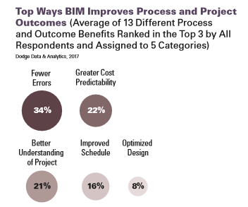 Construction Productivity. BIM