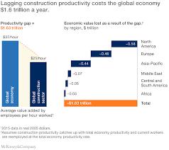 Construction Productivity.png
