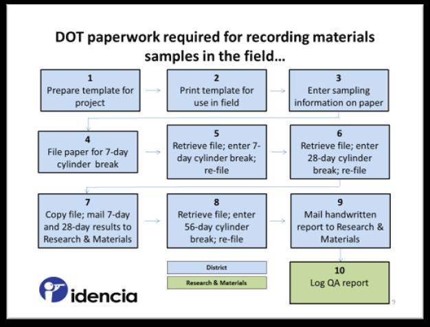 DOT Process for Recording Materials