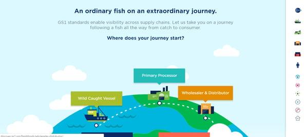 GS1 Fish Journey