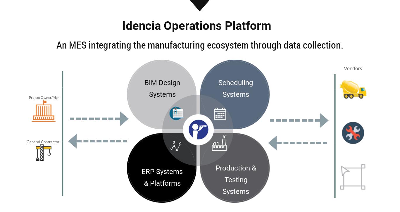 Idencia Operations Platform