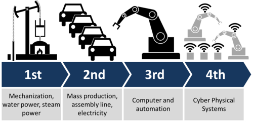 Industry_4.0. Graphicpng