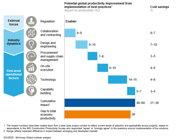 McKinsey Productivity Improvements