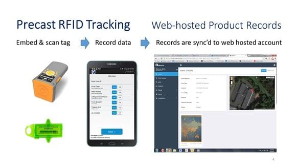 Precast RFID Web-Hosted System.jpg