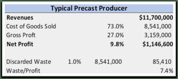 Precast Waste