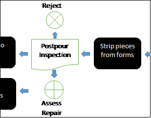 Precast. Postpur Value