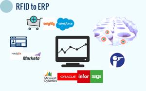 RFID-ERP Solution