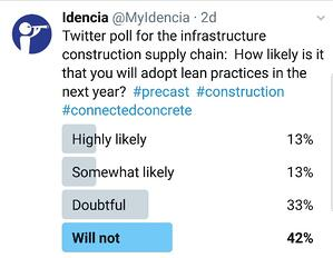 Twitter Poll. Lean Manufacturing