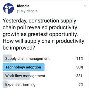Twitter Poll. Productivity